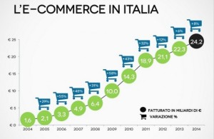 e-commerce-italia-casaleggio-620x404